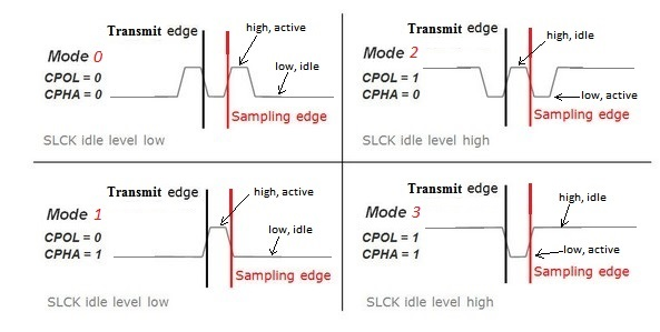 the transmit edge is the clock edge at which the spi output data changes,  the sampling edge is the clock edge at which the sampling of the spi input  data